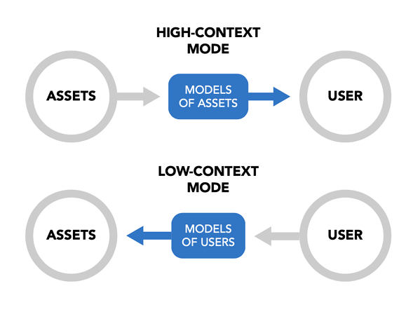 High and low context environments for machine data