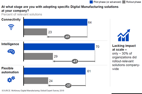 McKinsey&Company - Digital Manufacturing Global Expert Survey 2018_At What Stage are you with adopting specifci Digital Manufacturing solutions_Updated