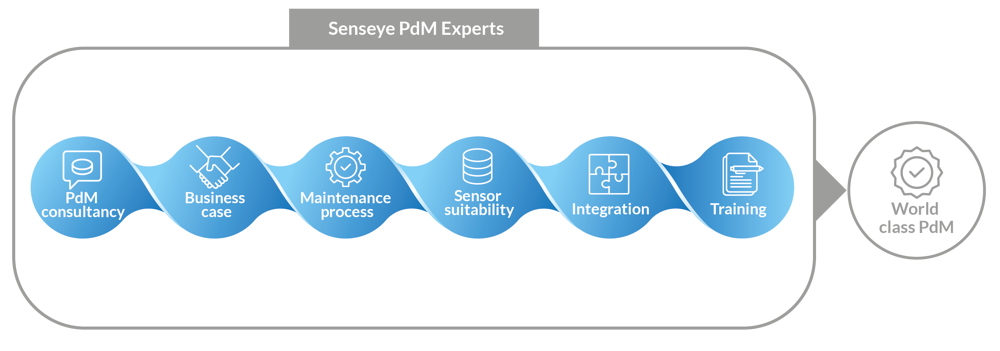 Senseye PdM Experts Diagram-01