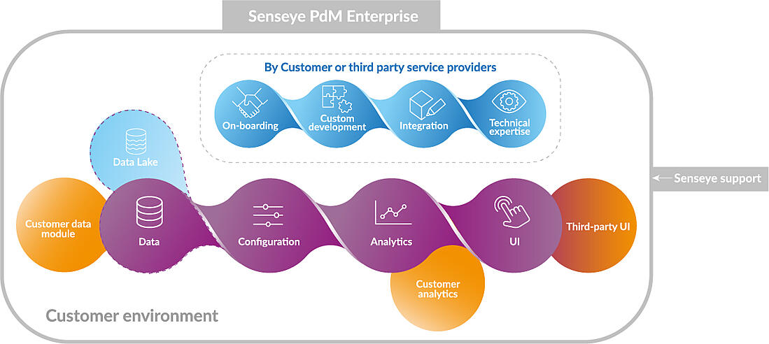 senseye-pdm-enterprise-diagram