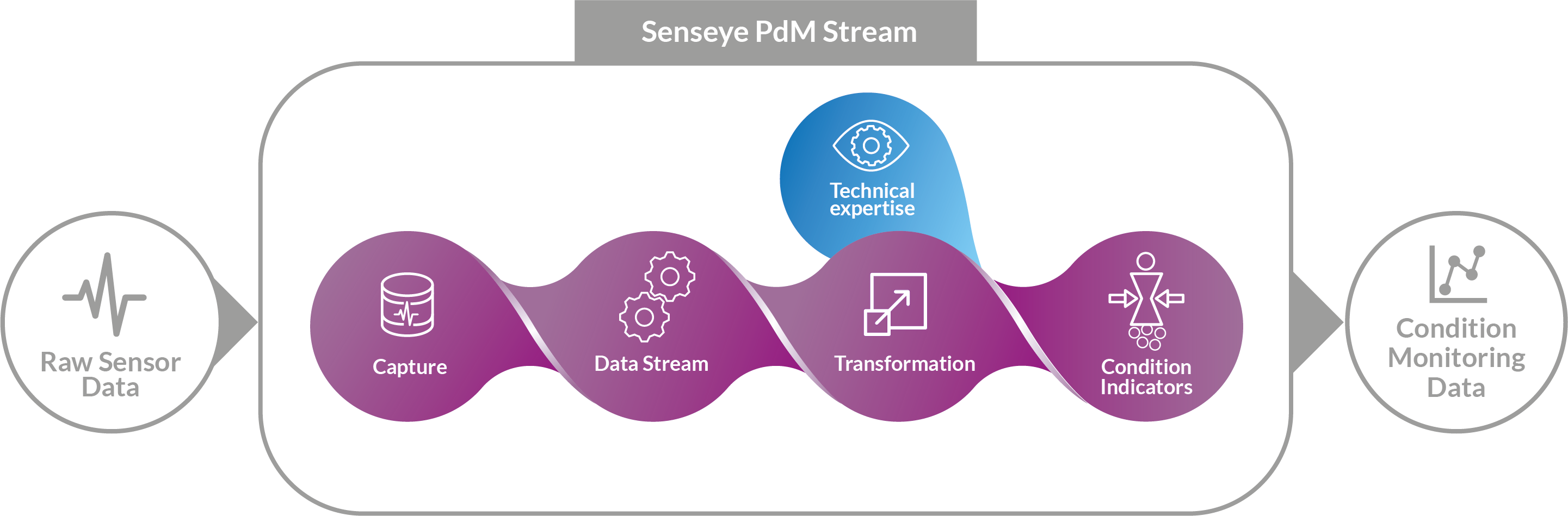 Senseye PdM Stream Diagram